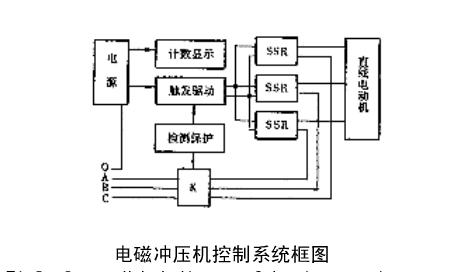 冲床电磁控制系统